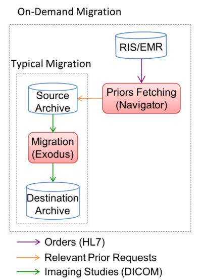 Archive and Consolidation workflow diagram
