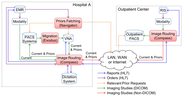 Imaging Workflow Solutions diagram