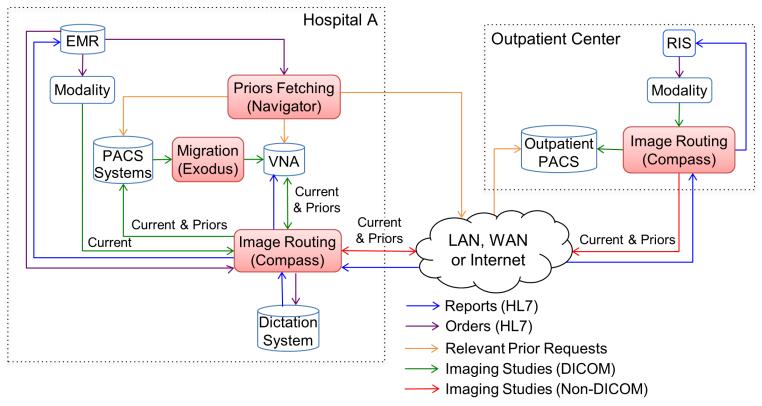 Imaging Workflow Solutions diagram