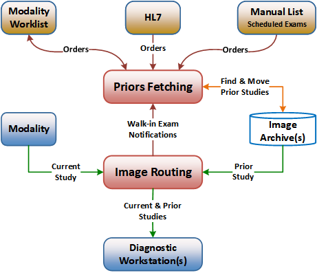 Modality Priors Workflow Diagram