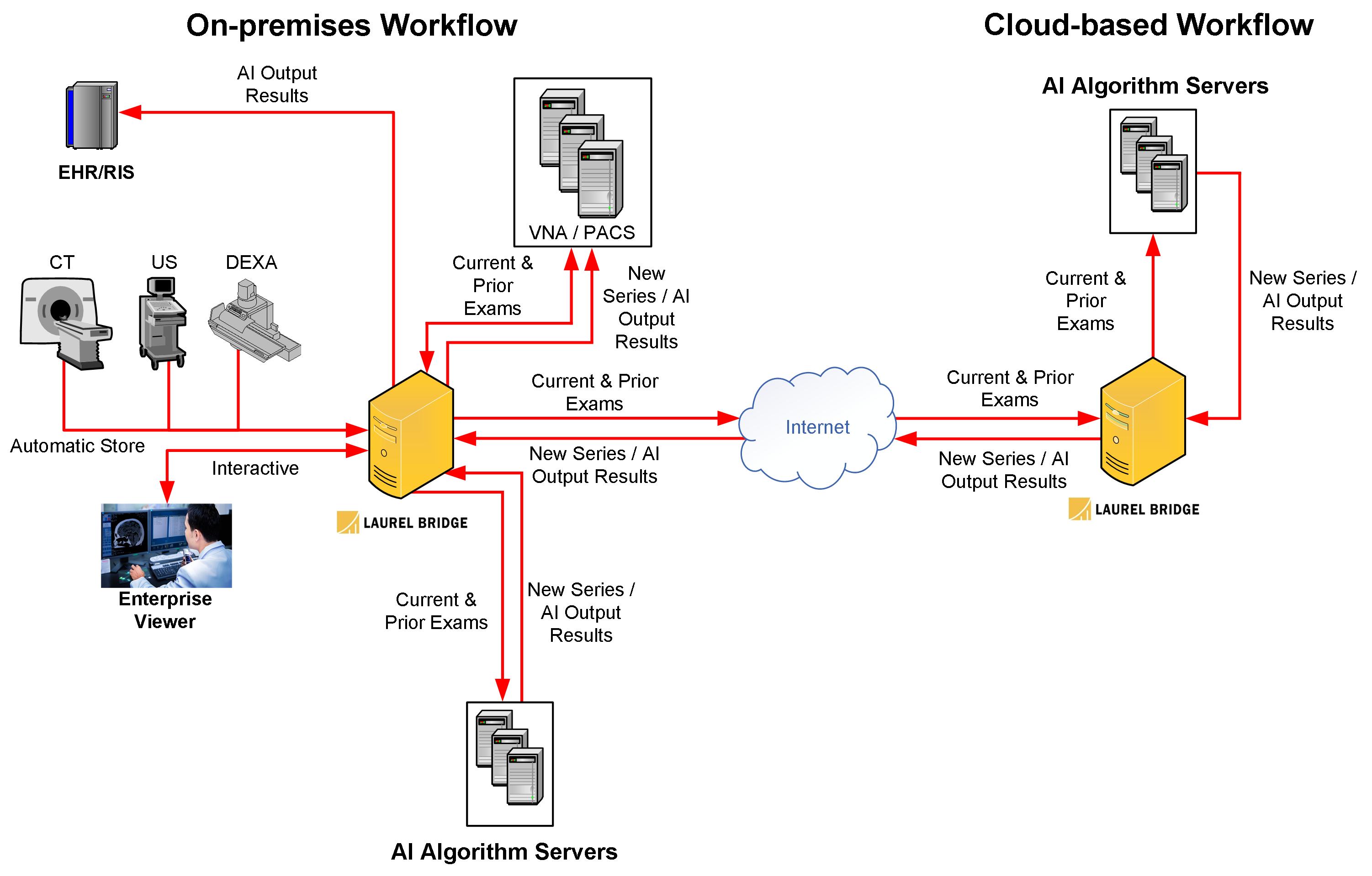 AI Workflow Comparison