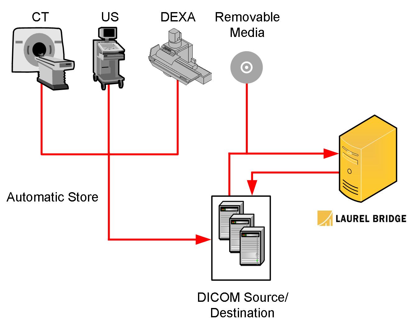 Beacon Workflow
